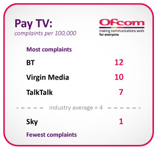 Pay-TV complaints per 100,000 customers. BT had the most complaints at 12, followed by Virgin Media with 10, TalkTalk Group with 7, and Sky with 1. The industry average is 4