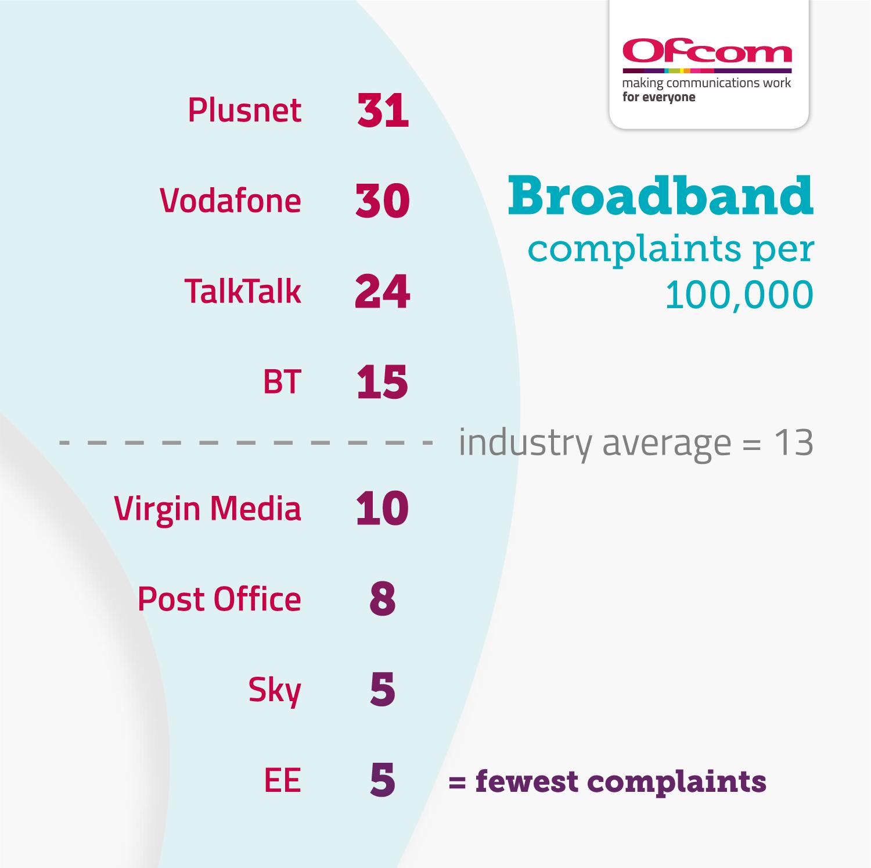 Broadband complaints per 100,000 subscribers:  Plusnet 31 Vodafone 30 TalkTalk 24 BT 15 Industry average 13 Virgin Media 10  Post Office 8 Sky 5 EE 5