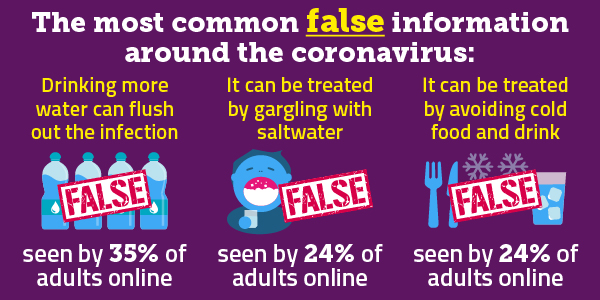 Some common false claims about the coroanvirus include 'Drinking more water can flush out the infection' (seen by 35% of adults online) and 'It can be treated by avoiding cold food and drink' (seen by 24% of adults online).