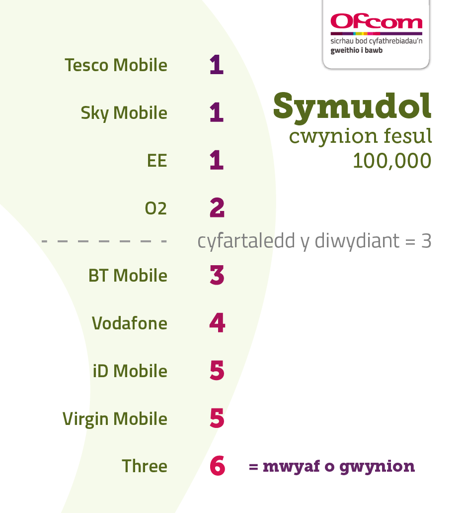 Table showing pay monthly mobile complaints per 100,000 subscribers. It illustrates the providers receiving the fewest complaints at the top of the table and those receiving the most complaints are placed at the bottom of the table. The results are as follows:   Tesco Mobile – 1   Sky Mobile – 1   EE – 1   O2 – 2   Industry average – 3   BT Mobile – 3   Vodafone - 4   iD Mobile – 5   Virgin Mobile – 5   Three – 6