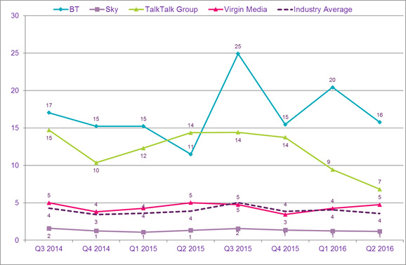 Data on the volume of consumer complaints received against major Pay TV providers.