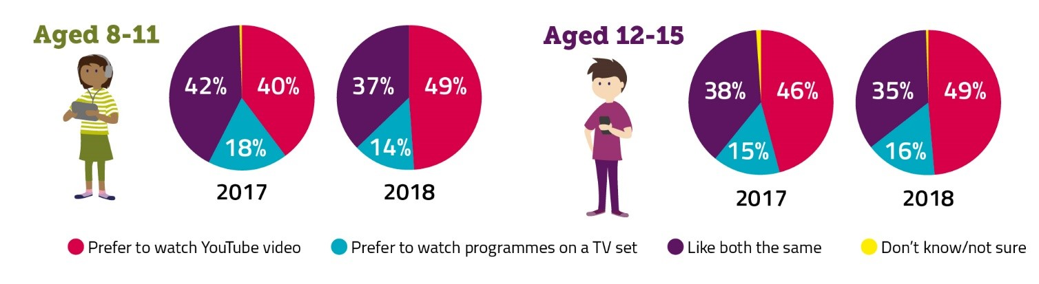 Graphic illustrating children's preference for watching programmes on TV versus YouTube videos (2017/2018).