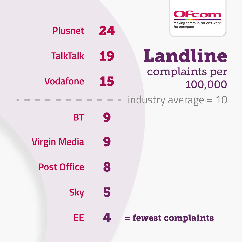 Landline complaints per 100,000 subscribers:  Plusnet 24 TalkTalk 19 Vodafone 15 Industry average 10 BT 9 Virgin Media 9 Post Office 8 Sky 5 EE 4