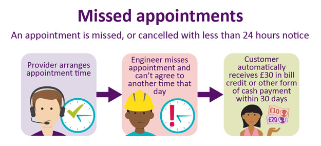 An appointment is missed or cancelled with less than 24 hours notice