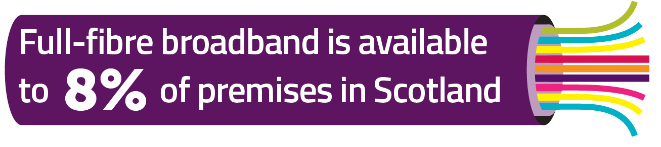 8% of premises have access to full-fibre broadband in Scotland.