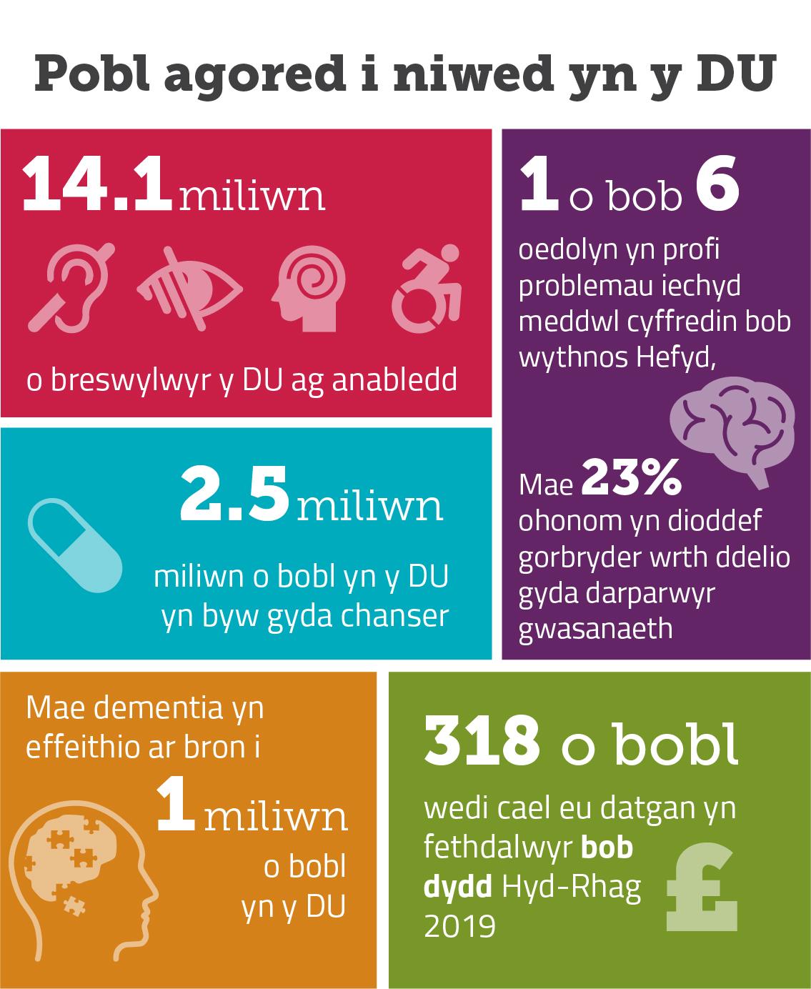 Darlun yn dangos niferoedd pobl sy'n agored i niwed yn y DU mae 14.1 miliwn  ag anabledd, mae 1 ymhob 6 o oedolion yn profi problemau meddyliol bob wythnos, 23 % yn dioddef gorbryder ac mae 1 miliwn yn dioddef o dementia.