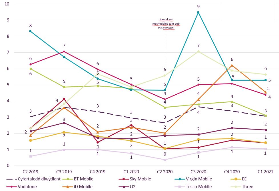 Graph showing trend data on residential consumer complaints received by Ofcom across pay-monthly mobile by communications provider.   It shows the pay-monthly mobile complaints per 100,000 subscribers for the Q2 2019 – Q1 2021 period.    Three (6) and Virgin Mobile (5) generated the highest volume of complaints about pay-monthly mobile services in Q1 2021.   Tesco Mobile, Sky Mobile and EE generated the lowest volume of complaints at 1.