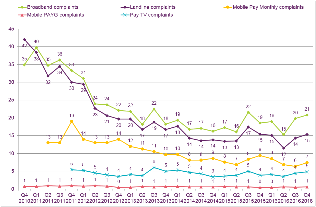 Relative scale of average complaints per 100,000 customers, by sector (quarterly) data: Landline telephone complaints per 100,000 customers data: https://www.ofcom.org.uk/_resources/documents/research-and-data/multi-sector/pay-tv-complaints/Telecoms-and-Pay-TV-Complaints-Q4-October-December-2016.csv