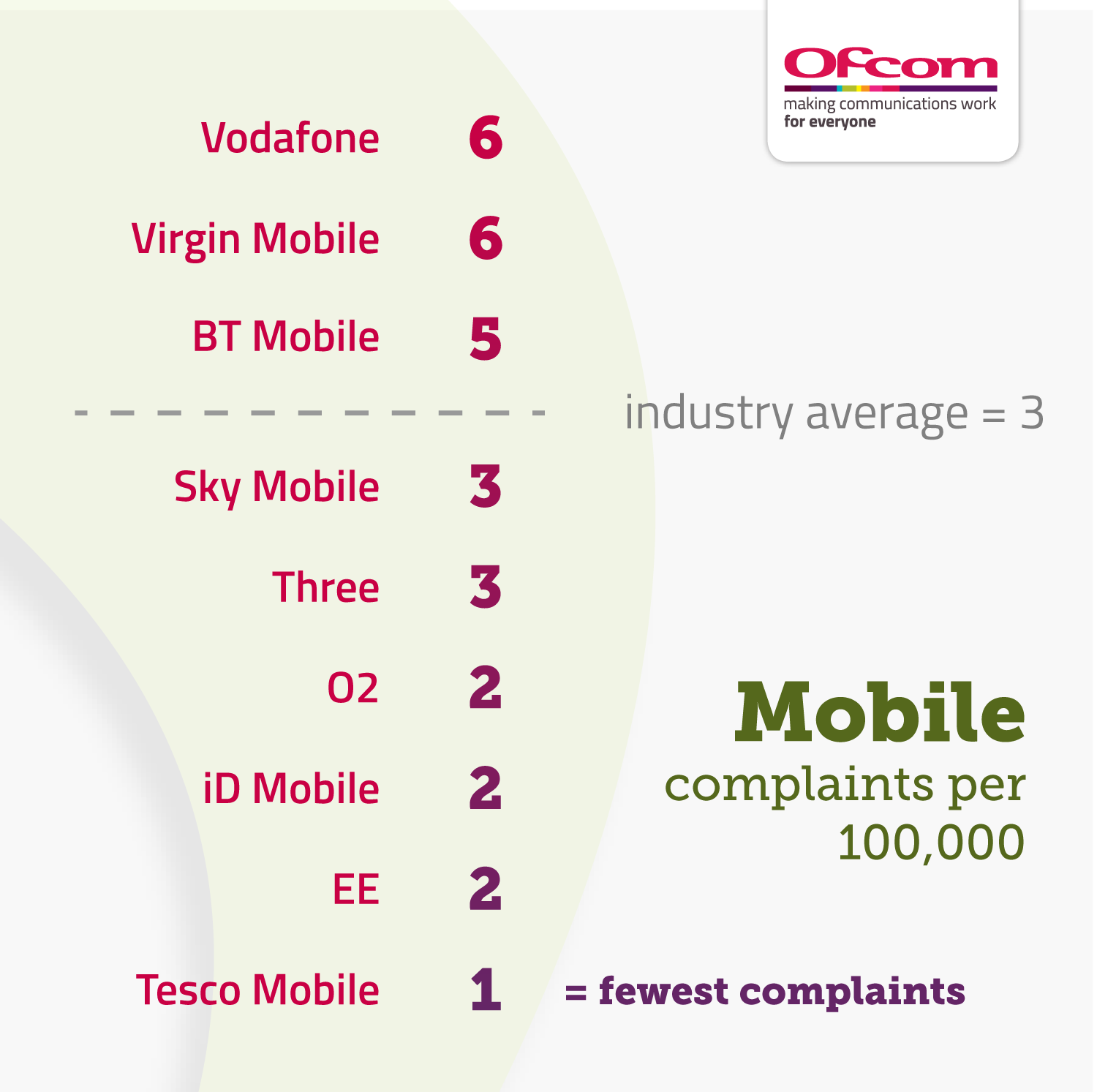 Pay-monthly mobile complaints per 100,000 subscribers:  Vodafone 6 Virgin Mobile 6 BT Mobile 5 Industry average 3 Sky mobile 3 Three 3 O2 2 iD mobile 2 EE 2 Tesco Mobile 1