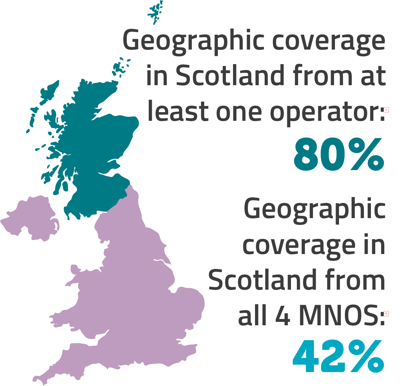 Operators' geographic coverage in Scotland. 80% of Scotland's landmass is covered by at least one operator, while all four major operators cover 42%.