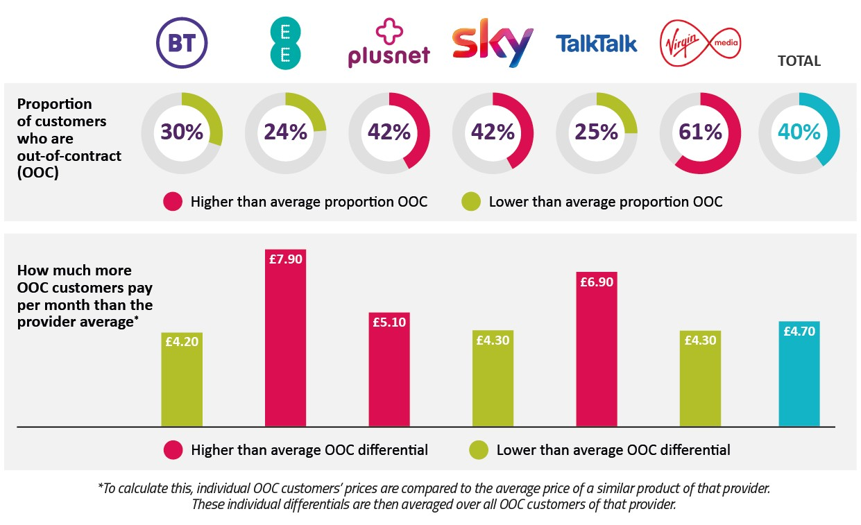 The proportion of customers who are out-of-contract varies from provider to provider, and so does the amount more than the provider average they pay each month.