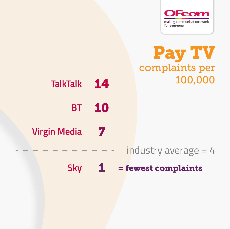 Pay TV complaints per 100,000 subscribers:  TalkTalk 14 BT 10 Virgin Media 7 Industry average 4 Sky 1
