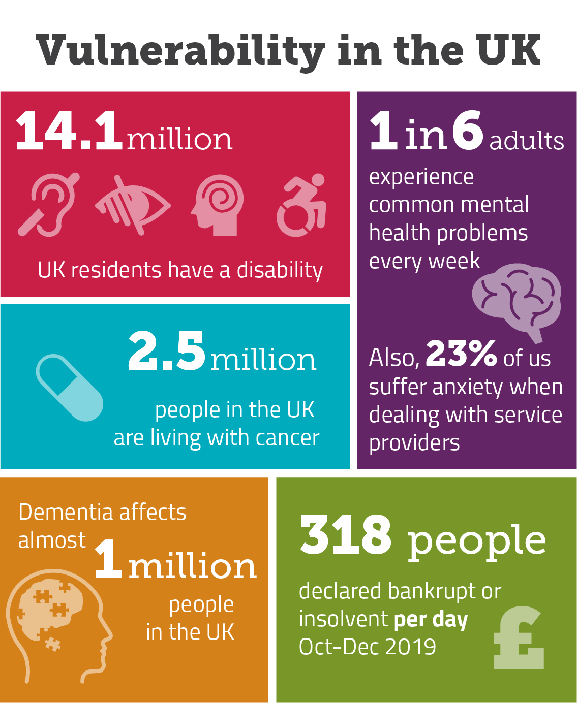 The graphic shows some statistics of how people in the UK are affected by circumstances that make them vulnerable. It sets out that 14.1 million people have a disability, that 2.5 million people are living with cancer, almost 1 million people are affected by dementia, 1 in 6 adults experience common mental health problem every week and 318 people are declared bankrupt or insolvent every day.