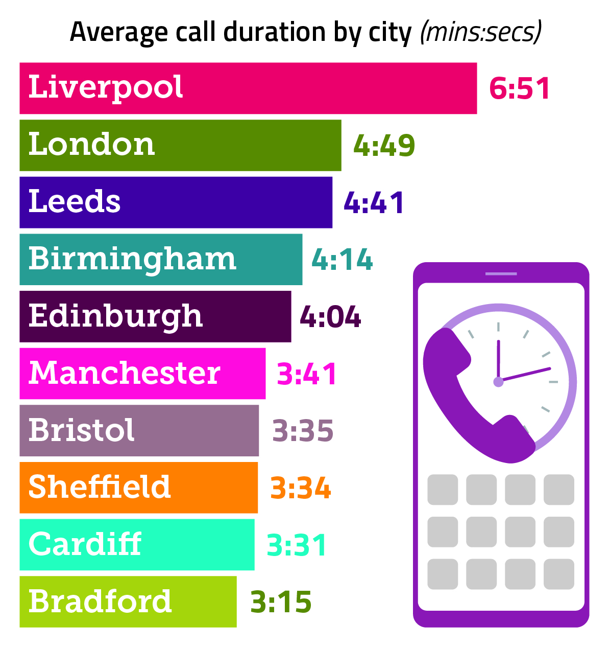 On average, Liverpudlians spend six minutes and 51 seconds on the phone. In Bradford you'll take a speedy three minutes and 15 seconds.