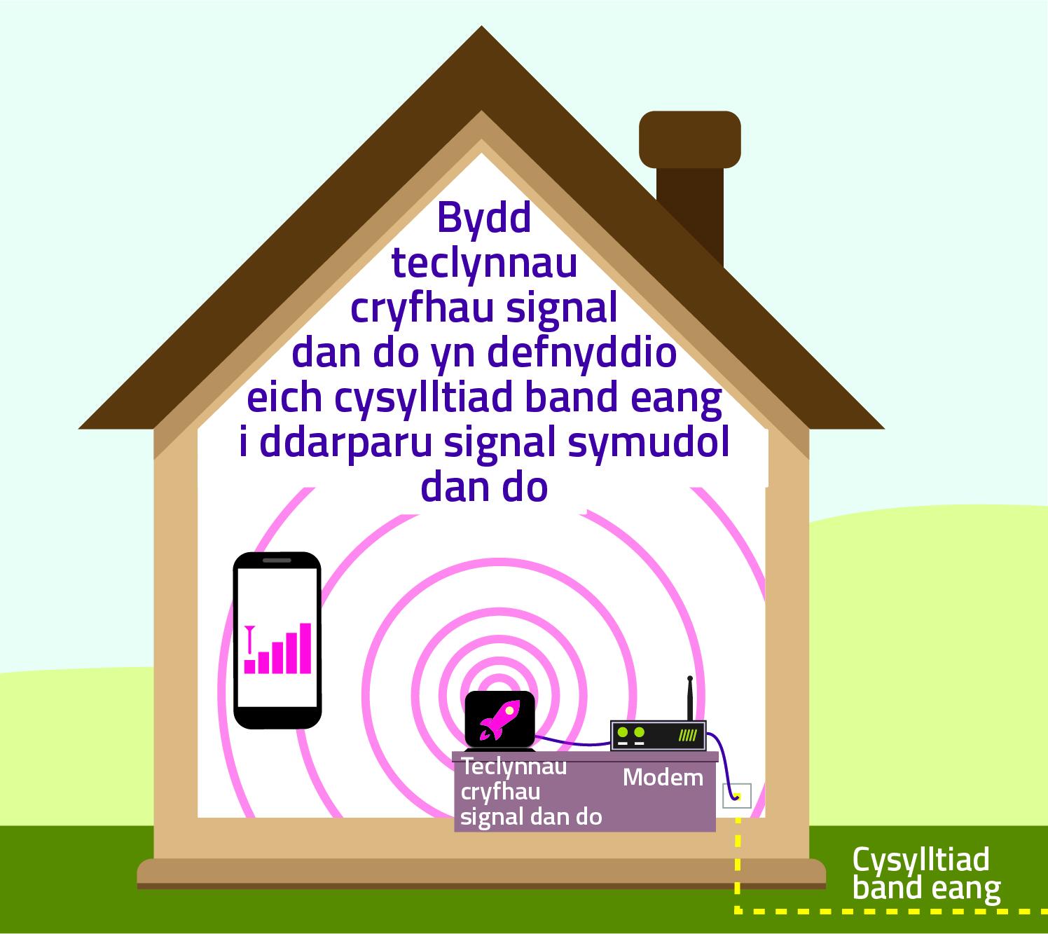 Bydd teclynnau cryfhau signal dan do yn defnyddio eich cysylltiad band eang i ddarparu signal symudol dan do