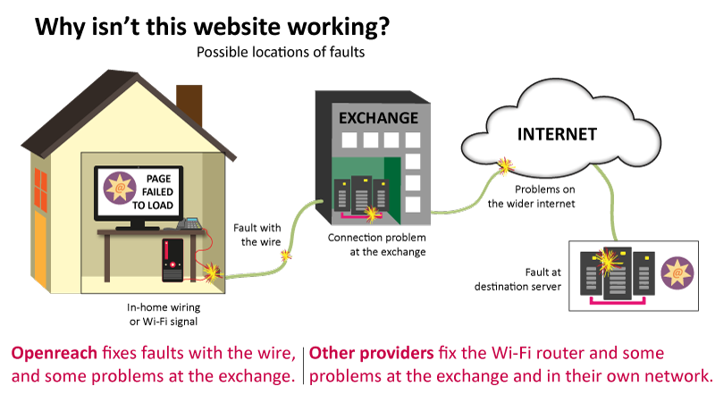 Openreach fixes faults with the wire, and some problems at the exchange. Other providers fix the Wi-Fi router and some problems at the exchange and in their own network.